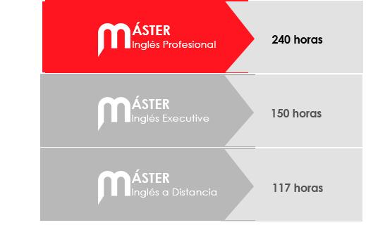 Detalle horas de clase Máster en Inglés Profesional