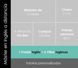 Detalles del Máster en Inglés Aula Virtual